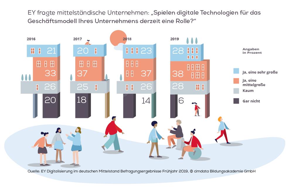 Infografik zum Thema Digitalisierung